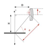 Figure 2_TiltedCircularDetectorAngleDefined