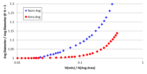 Figure 10: The normalized average grain size as a function of the ration of the number of points in the minimum sized grain to the number of points in the average sized grain.