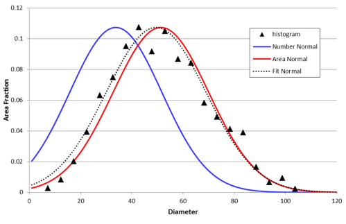 Figure 7: Gaussian distributions for the merged data grain diameter distributions.