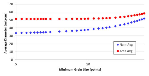 Figure 9: Log plot of average grain diameter as a function of the choice of Nmin.