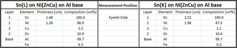 Table 1: Initial coating thickness measurements on the eyelet.