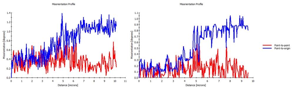 Figure 10. Orientation profiles along the traces indicated in Figure 9 - a) original orientation profile, b) after NPAR processing.