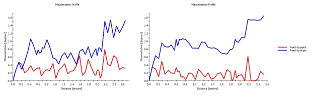 Figure 8. Orientation profiles along the traces indicated in Figure 7 a0 original orientation profile, b) after NPAR reprocessing.