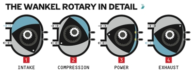 Figure 1: http://www.popularmechanics.com/cars/a7103/how-it-works-the-mazda-rotary-engine-with-video/