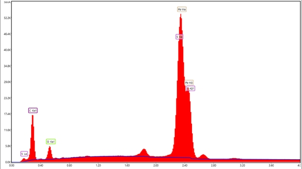Carbon coated galena sample (PbS) where the bacground is below the dark blue line while the characteristic peaks are above.