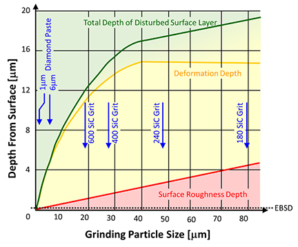 Edax blog page 2 my longtime colleague matt nowell did a nice study comparing by grinding two samples one ground to 240 grit and one to 1200 grit he then cross sectioned fandeluxe Choice Image