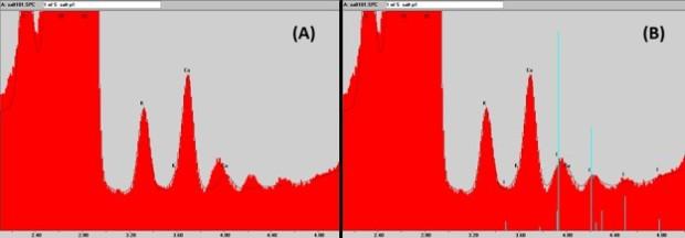 (A): Salt spectrum with peak deconvolution, not including I(L) series; Fig 1(B): The same salt spectrum as in (A) with peak deconvolution including I(L) series.