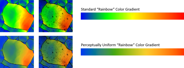 "Grain Reference Orientation Deviation (GROD) maps for steel tensile specimen deformed in-situ. The first row is displayed using the standard OIM ""rainbow"" color gradient and the second using a perceptually uniform color map (PUCM). The first column of maps are GROD-angle maps, the second column of maps are GROD-angle maps overlaid on gray scale image quality (IQ) maps."