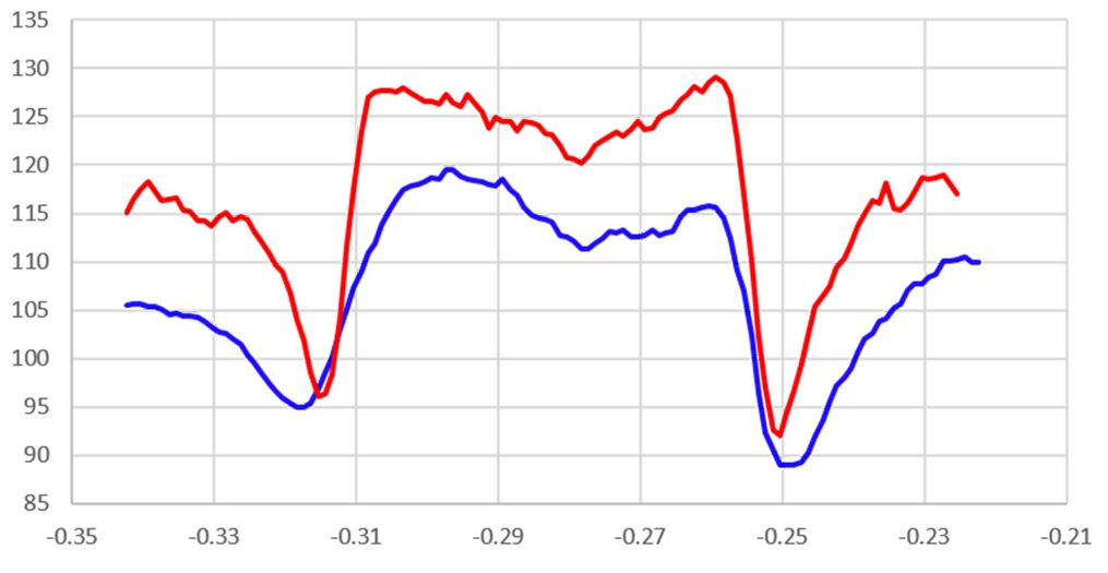 Intensity profile across (113) band from the Hikari Super (blue) and Clarity (red) detectors showing improved contrast and sharpness with direct detection.