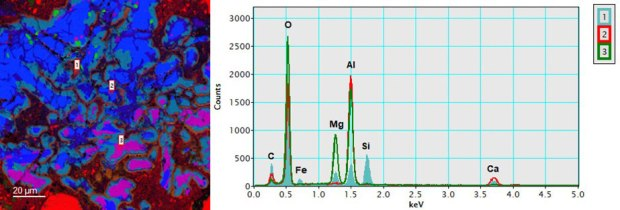 (left) Elemental quantity maps extracted from the EDS spectrum image corresponding to aluminum (blue), calcium (green), and magnesium (red); and (right) extracted EDS spectra from points 1 (aqua fill), 2 (red), and 3 (green). Points 1, 2, and 3 are the same locations as in Figure 2.