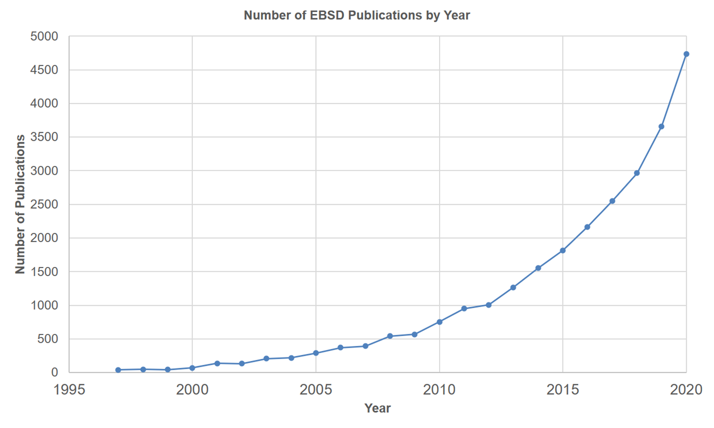 Figure 1. EBSD publications by year.