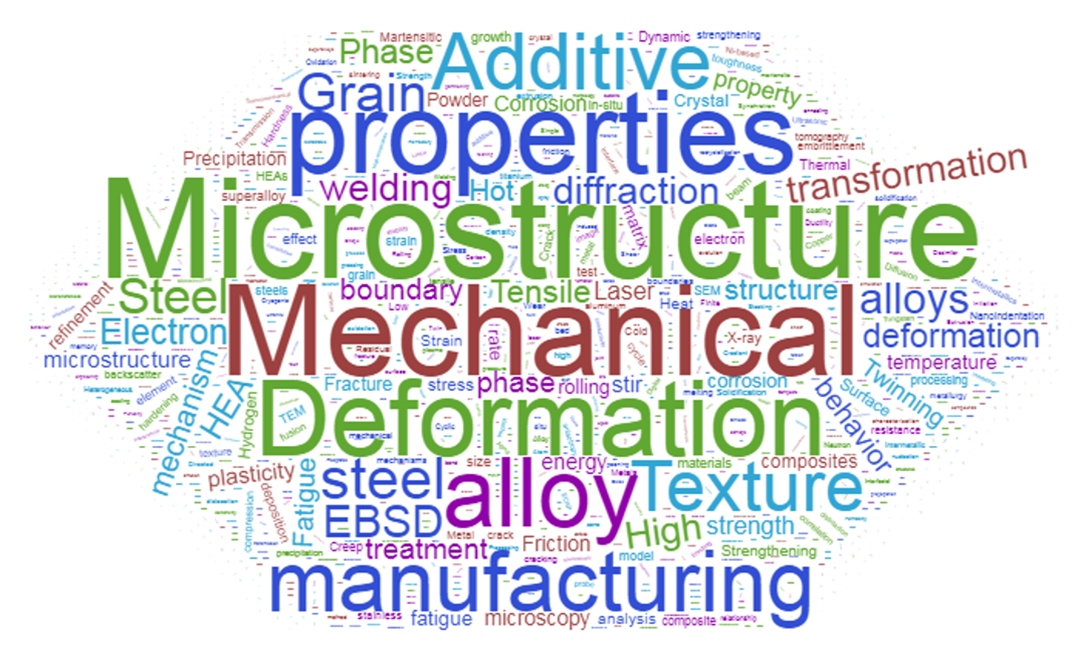 Figure 2. Word cloud based on the frequency of EBSD keywords.