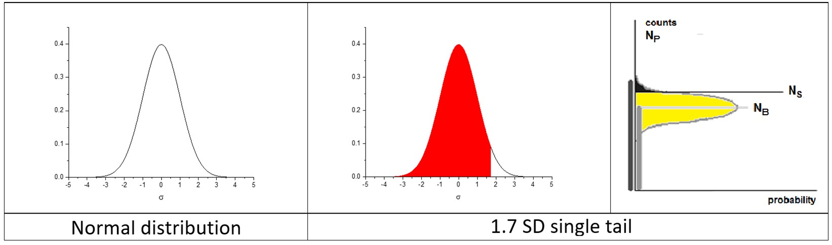 Figure 3. Single-tail normal distribution. NB is the background mean level.