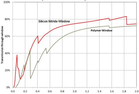 Figure 4: Transmission curves for silicon nitride and polymer windows measured using synchrotron radiation.