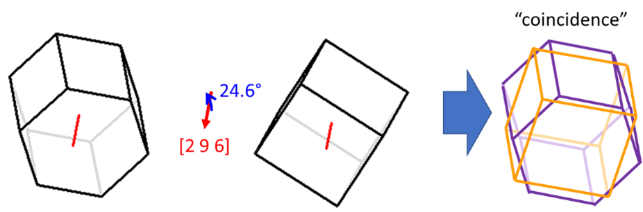 Misorientation between a hexagonal and cubic crystal.